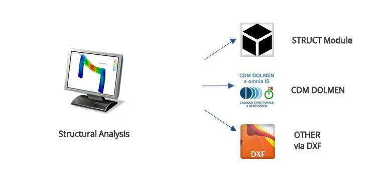analisis estructural dolmen y exporte dxf